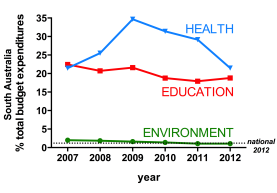 State budget percentage expenditures for health, education and environment