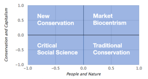 Conservation survey quadrants