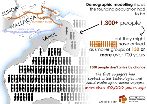 Sahul SR-NEE Infographic