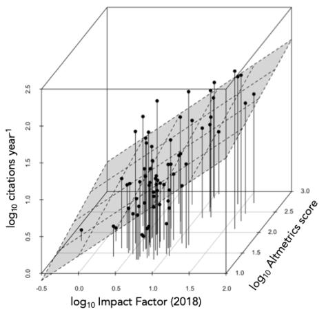 3D citations plot