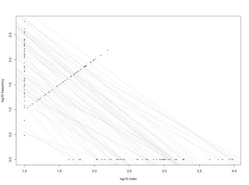 freq-index